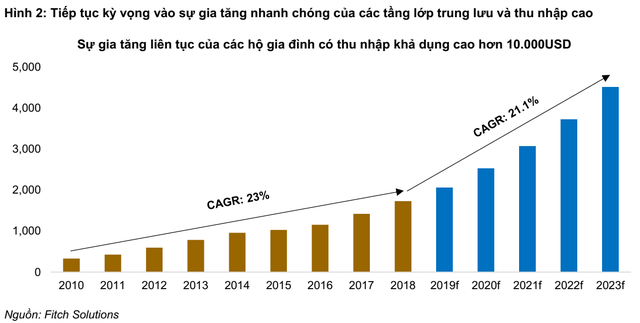 Đánh giá triển vọng ngành trang sức khả quan, BVSC dự báo lợi nhuận PNJ đạt gần 1.500 tỷ vào năm 2020 - Hình 2