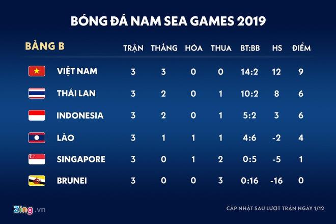 Trận đấu giữa U22 Việt Nam và Singapore vẫn diễn ra dù có mưa bão - Hình 2