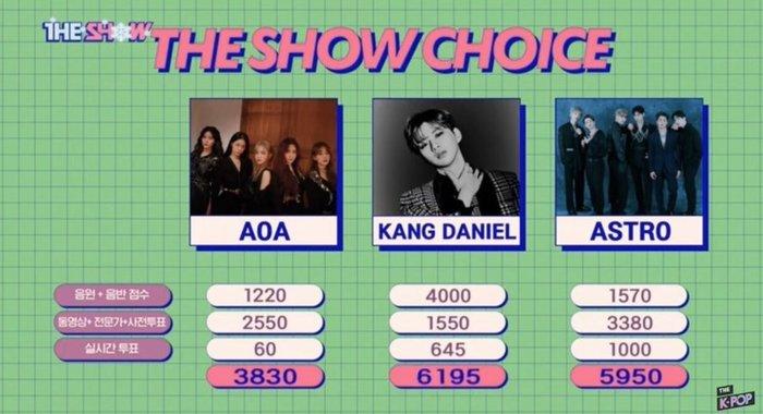 Cư dân mạng tố nhà đài thao túng kết quả sau chiến thắng đầu tiên của Kang Daniel với TOUCHIN - Hình 1