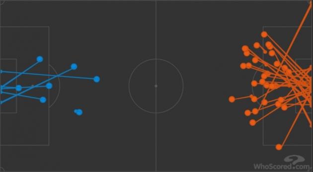 Chơi ác như hàng thủ Arsenal, bắt Leno đối mặt 253 lần bắn phá - Hình 1