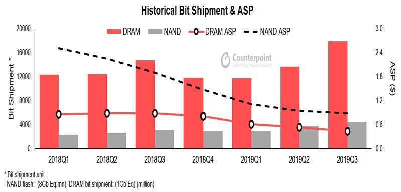 Trong khi Samsung đang giải phóng tồn kho chip NAND và DRAM cho thế giới thì Trung Quốc lại trữ hàng, gia tăng tồn kho - Hình 2