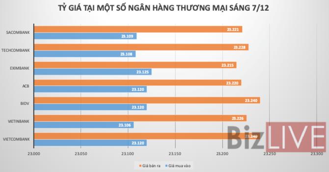 Tỷ giá USD/VND đi ngang - Hình 1