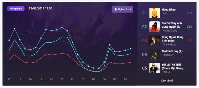 Hit mới của Hương Giang gây bão trên bảng xếp hạng Vpop - Hình 1
