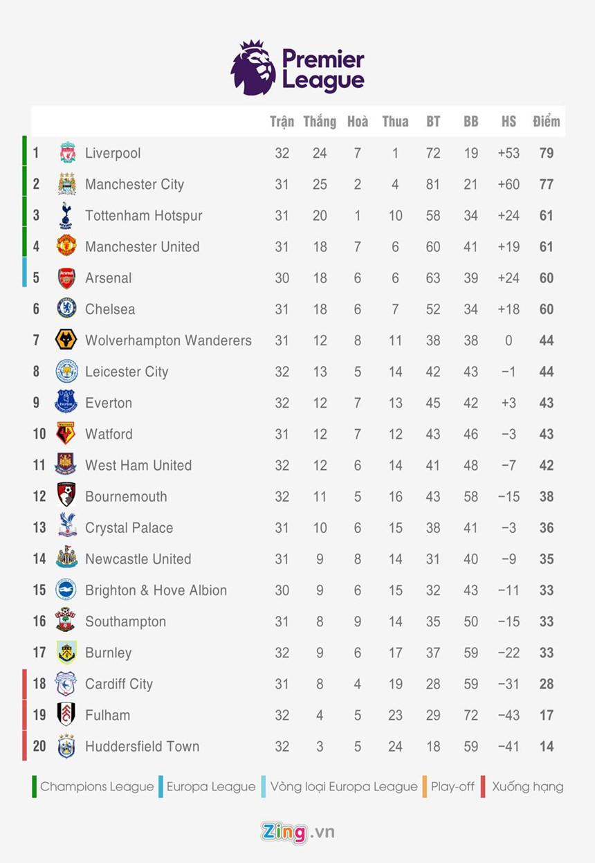 Bảng xếp hạng 5 giải quốc gia hàng đầu châu Âu: Liverpool thắng Spurs - Hình 1