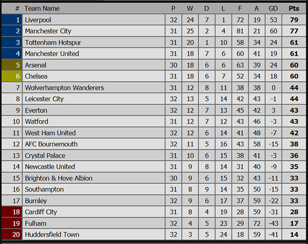 Top 4 Ngoại hạng Anh: MU không sợ lịch khó, Arsenal phải tận dụng thời cơ - Hình 3