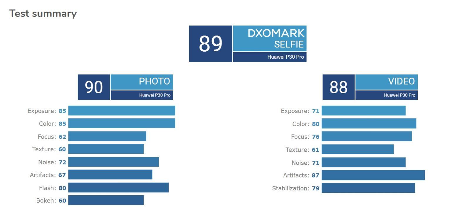 Camera selfie của Huawei P30 Pro được DxoMark đánh giá thế nào? - Hình 1