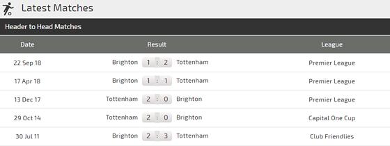 Nhận định Tottenham - Brighton: Son Heung-min sẽ tỏa sáng - Hình 3