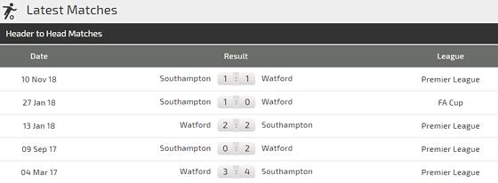 Nhận định Watford - Southampton: Động lực của chủ nhà - Hình 3
