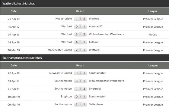 Nhận định Watford - Southampton: Động lực của chủ nhà - Hình 4