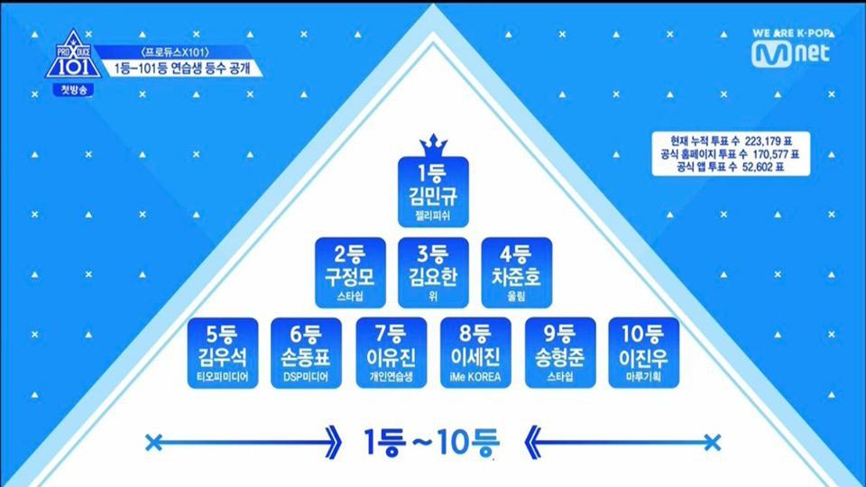 Top 3 visual Produce X 101 được bình chọn bởi báo Hàn: Toàn mỹ nam cực phẩm nhưng lại hao hao ai đó! - Hình 8