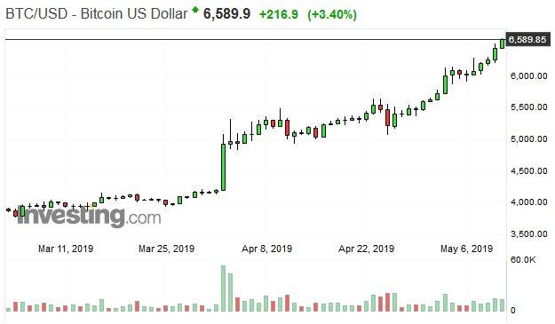 Tiếp tục nổi sóng, Bitcoin chinh phục ngưỡng 6.600 USD - Hình 2