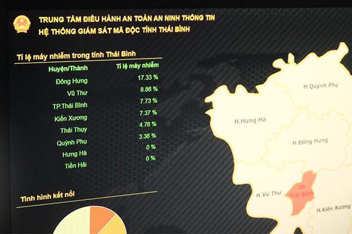 Khám phá Trung tâm điều hành an ninh mạng cấp tỉnh quy mô nhất Việt Nam - Hình 9