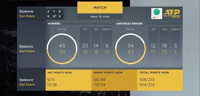 Djokovic ngược dòng kịch tính tại tứ kết Rome Masters - Hình 2