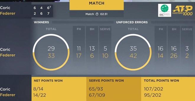 Federer vượt ải 2 trận cách nhau 5 tiếng tại Rome Masters - Hình 2