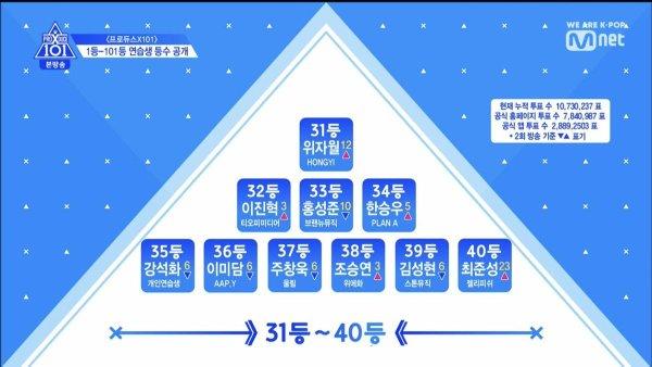 Produce X 101 tập 3: Cuộc đua dần bước vào giai đoạn gay cấn với thử thách cover các ca khúc của EXO, BTS, GOT7,... - Hình 7