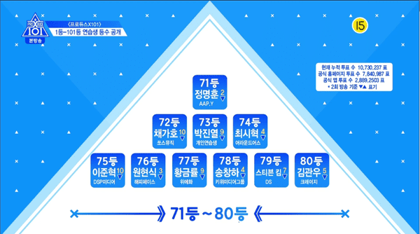 Produce X 101 tập 3: Cuộc đua dần bước vào giai đoạn gay cấn với thử thách cover các ca khúc của EXO, BTS, GOT7,... - Hình 11
