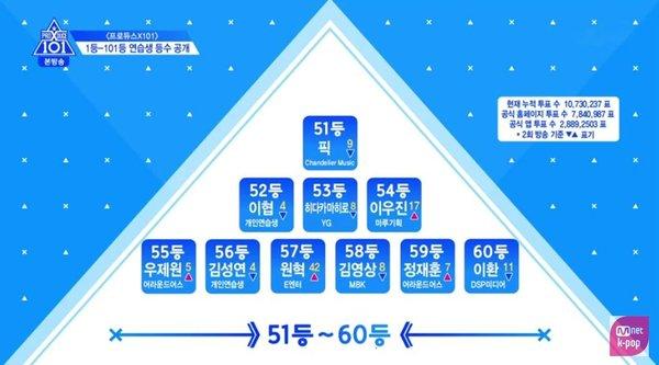 Produce X 101 tập 3: Cuộc đua dần bước vào giai đoạn gay cấn với thử thách cover các ca khúc của EXO, BTS, GOT7,... - Hình 9