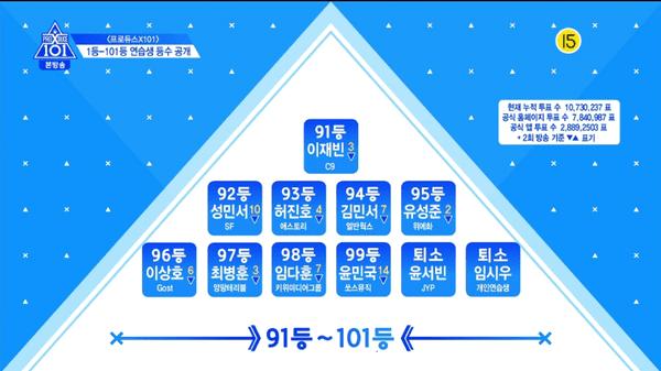 Produce X 101 tập 3: Cuộc đua dần bước vào giai đoạn gay cấn với thử thách cover các ca khúc của EXO, BTS, GOT7,... - Hình 13