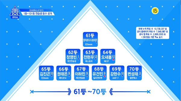 Produce X 101 tập 3: Cuộc đua dần bước vào giai đoạn gay cấn với thử thách cover các ca khúc của EXO, BTS, GOT7,... - Hình 10