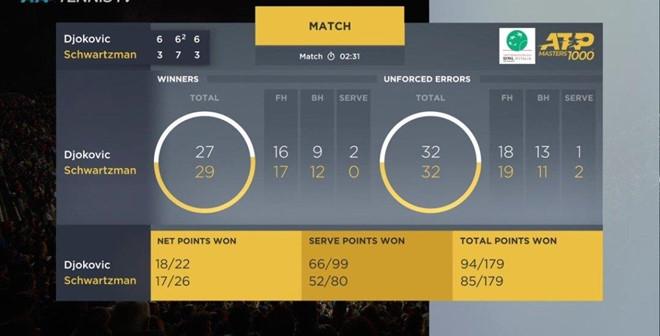 Chung kết trong mơ giữa Nadal và Djokovic tại Rome Masters - Hình 3