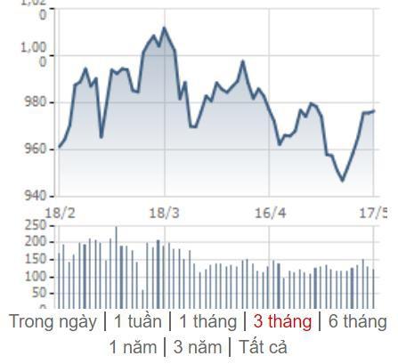 [Điểm nóng TTCK tuần 13/05 - 19/05] Chứng khoán Việt nỗ lực hồi phục, TTCK thế giới biến động trái chiều - Hình 2