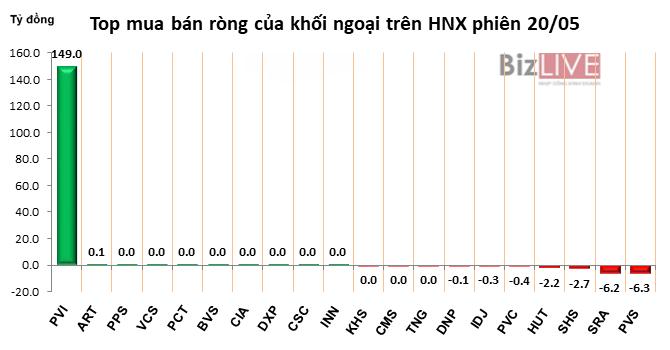 Phiên 20/5: Chốt lời gần 1,8 triệu cổ phiếu PVD, khối ngoại chuyển sang bán ròng gần 30 tỷ đồng trên HOSE - Hình 3