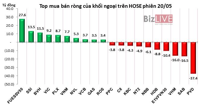 Phiên 20/5: Chốt lời gần 1,8 triệu cổ phiếu PVD, khối ngoại chuyển sang bán ròng gần 30 tỷ đồng trên HOSE - Hình 2