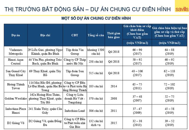 Bất ngờ loạt dự án chung cư Hà Nội: Ở càng lâu, giá càng tăng! - Hình 2