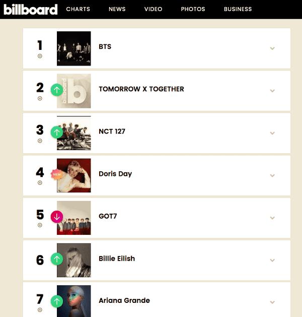 Hậu sinh khả úy: TXT tiến vào BXH Billboard ở vị trí thứ 2, và #1 không ai khác ngoài... đàn anh BTS - Hình 1