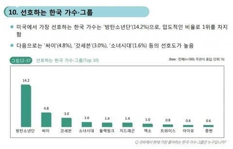 Netizen Hàn bàn luận về độ nổi tiếng thực sự của Black Pink ở Hoa Kỳ: Chỉ là sản phẩm của truyền thông? - Hình 12