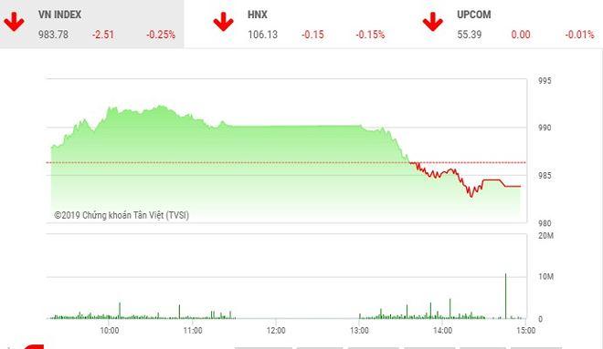 Phiên chiều 22/5: Nhà đầu tư đứng nhìn, VN-Index giảm phiên thứ 2 liên tiếp - Hình 1