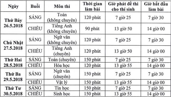 Trường Phổ thông Năng khiếu có tỷ lệ chọi lớp 10 cao nhất Sài Gòn - Hình 1
