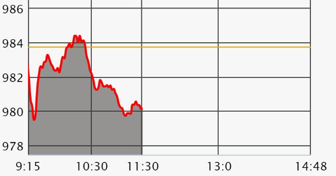 Chứng khoán sáng 23/5: Cổ phiếu trụ không ra mặt, VN-Index trượt