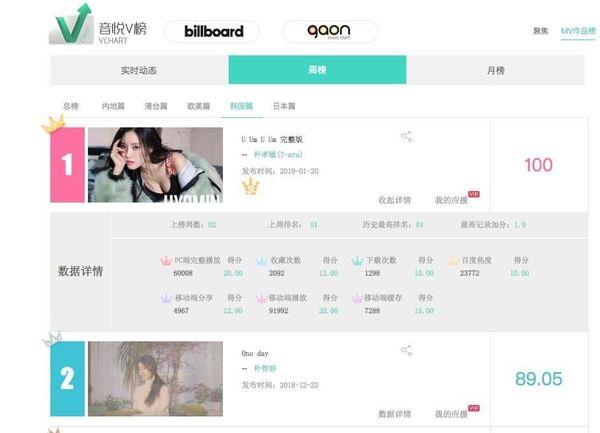 MV Desire của Eunjung tiếp nối truyền thống T-ara: Cứ phát hành là đạt #1 YinYueTai V Chart - Hình 8