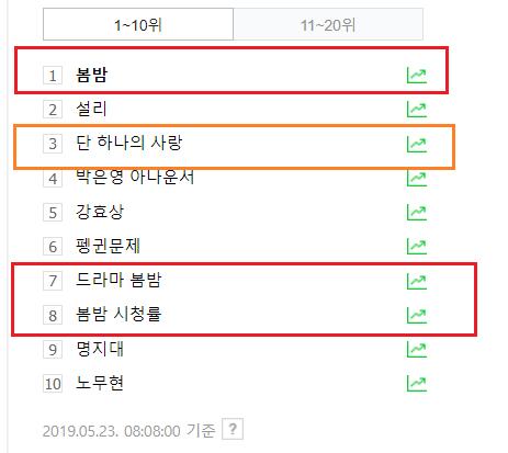 Rating 22/05: Phim của Shin Hye Sun - L (Infinite) bỏ xa Han Ji Min và Park Min Young - Hình 4