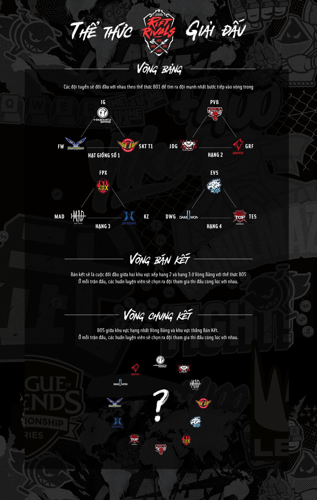 EVOS và PVB được Riot mời tham dự Rift Rivals, đối đầu toàn anh tài như SKT và IG - Hình 3