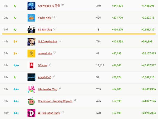 Bà Tân Vlog tiếp tục lập thành tích khủng trên YouTube, tăng sub còn nhanh hơn nhiều người nổi tiếng - Hình 1