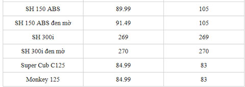 Giá bán Honda Wave Alpha, Wave RSX, SH Mode, SH 150 ra sao trong tháng 5/2019? - Hình 6