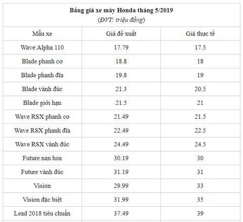Giá bán Honda Wave Alpha, Wave RSX, SH Mode, SH 150 ra sao trong tháng 5/2019? - Hình 4
