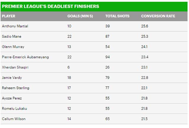 Martial sắc bén nhất giải Ngoại hạng, Salah, Aguero không vào top 10 - Hình 2