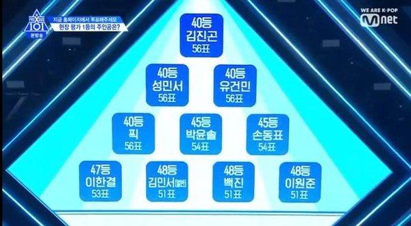 Produce X 101 tập 4: Đã tìm được nhóm chiến thắng trong nhiệm vụ Group X Battle, công bố BXH theo lượt vote tại trường quay - Hình 7