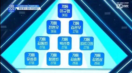 Produce X 101 tập 4: Đã tìm được nhóm chiến thắng trong nhiệm vụ Group X Battle, công bố BXH theo lượt vote tại trường quay - Hình 10