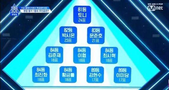 Produce X 101 tập 4: Đã tìm được nhóm chiến thắng trong nhiệm vụ Group X Battle, công bố BXH theo lượt vote tại trường quay - Hình 11