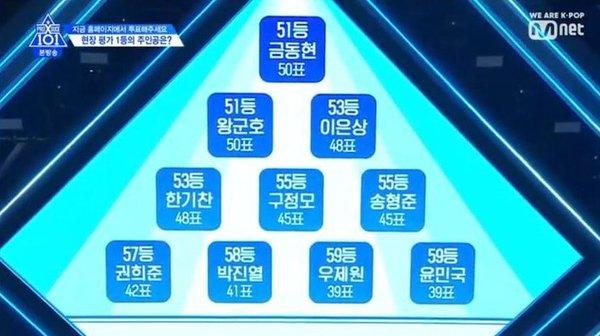 Produce X 101 tập 4: Đã tìm được nhóm chiến thắng trong nhiệm vụ Group X Battle, công bố BXH theo lượt vote tại trường quay - Hình 8
