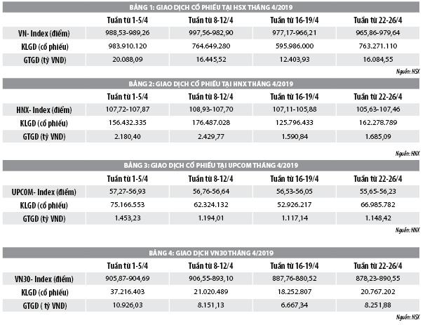 Số liệu thị trường chứng khoán Việt Nam tháng 4/2019 - Hình 1