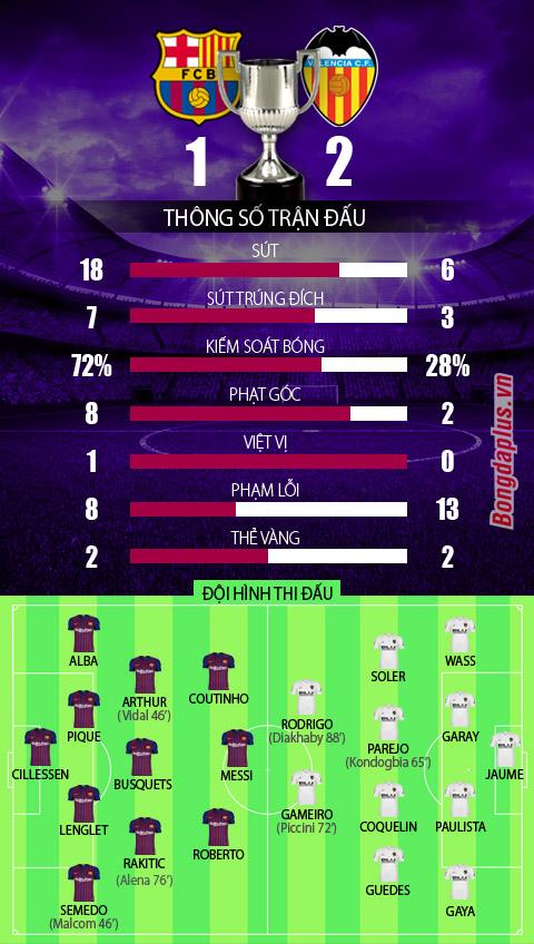Barcelona 1-2 Valencia: Barca vỡ mộng cú đúp - Hình 3