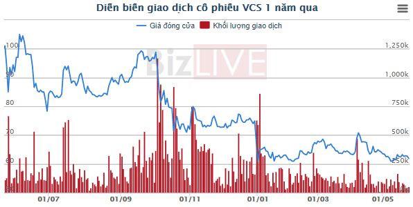 Vicostone dự chi 314 tỷ đồng tạm ứng cổ tức đợt 1/2019 - Hình 2