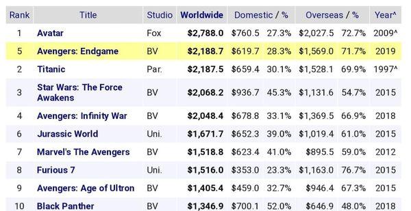 Một fan đã đến rạp 103 lần để xem đi xem lại siêu phẩm Avengers: Endgame - Hình 5