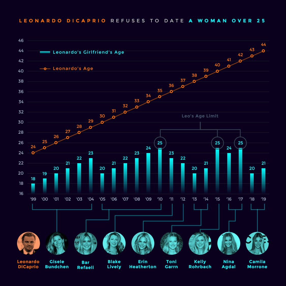 Tính toán như Sói già Leonardo DiCaprio: Đi CANNES quảng bá phim, sẵn tiện rắc thính tìm bồ trẻ toàn chân dài cực phẩm - Hình 4