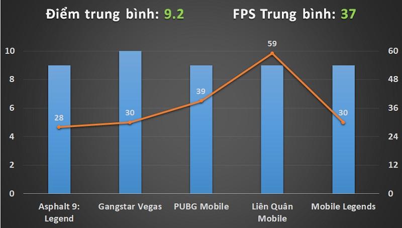 Đánh giá hiệu năng chơi game Galaxy A80: Cái Chất của Samsung là đây! - Hình 8